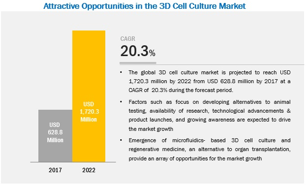 3D Cell Culture Market | Growing at a CAGR of 20 3