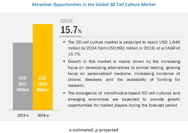 3D Cell Culture Market - Attractive Opportunities in the 3D Cell Culture Market