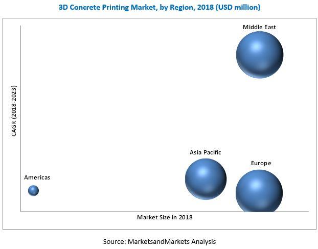 3D Concrete Printing Market