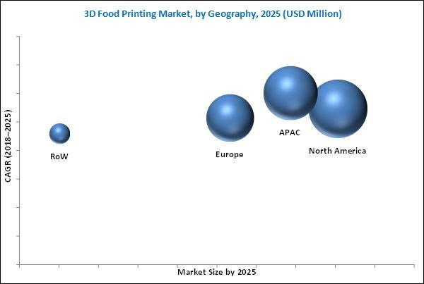 3D Food Printing Market