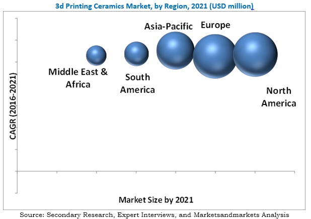 3D Printing Ceramics Market