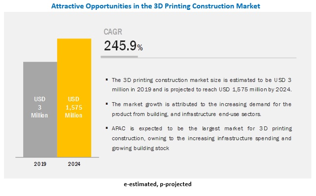 3D Printing Construction Market
