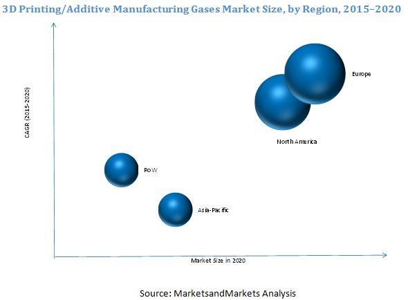 3D Printing Gases Market
