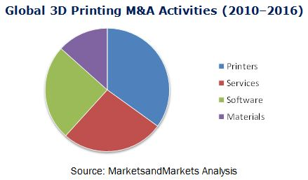 3D Printing Market Mergers & Acquisitions