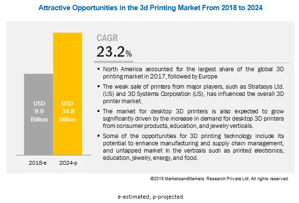 3D Printing Market Size | Industry Analysis and Market Forecast to
