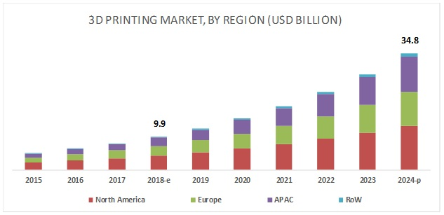 3D Printing Market Size | Industry Analysis and Market