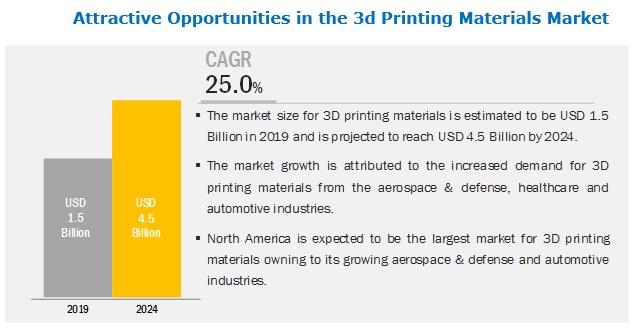 3D Printing Materials Market