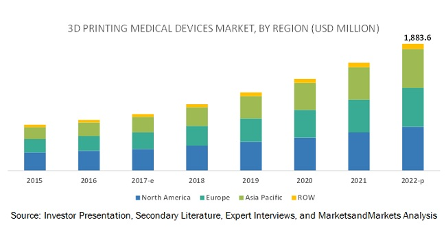 3D Printing Medical Devices Market by Region - 2022