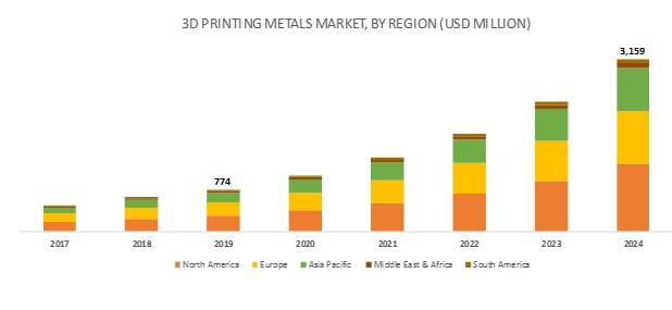 3D Printing Metals Market