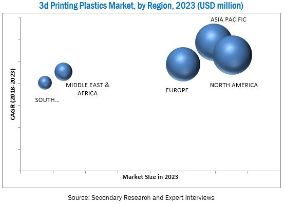 3D Printing Plastics Market - Global Forecast 2023 | By Type