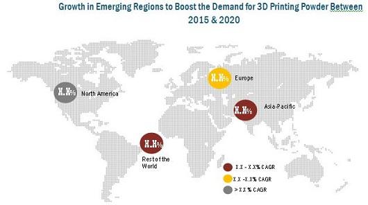 3D Printing Powder Market