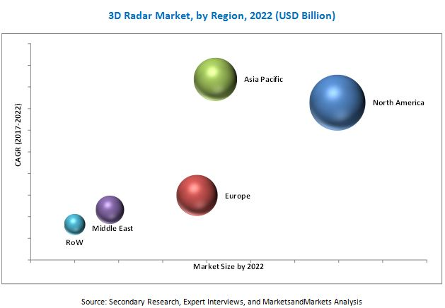 3D Radar Market | Industry Analysis and Market Forecast to 2022