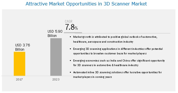 3D Scanner Market | size, share, Industry Analysis and
