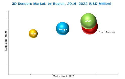 3D Sensor Market