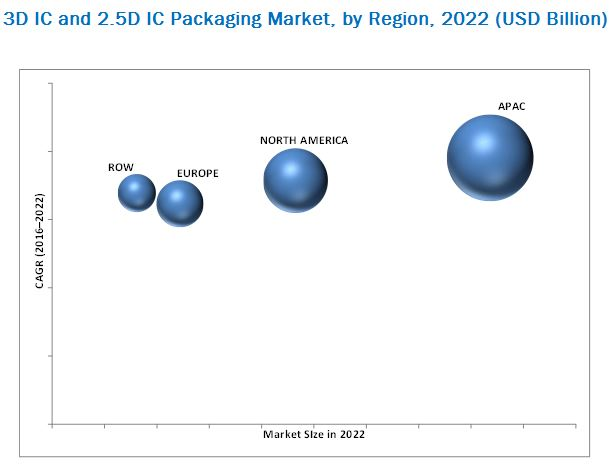 3D IC and 2.5D IC Packaging Market