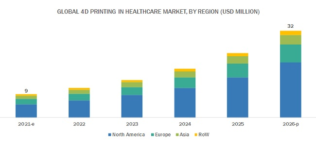 4D Printing in Healthcare Market