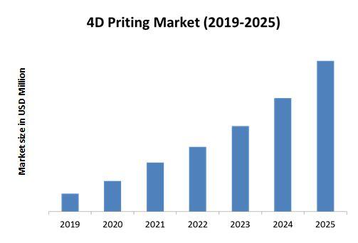 4D Printing Market