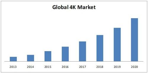 4K Market