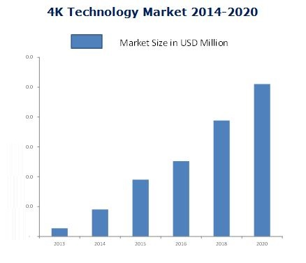 4K Technology Market