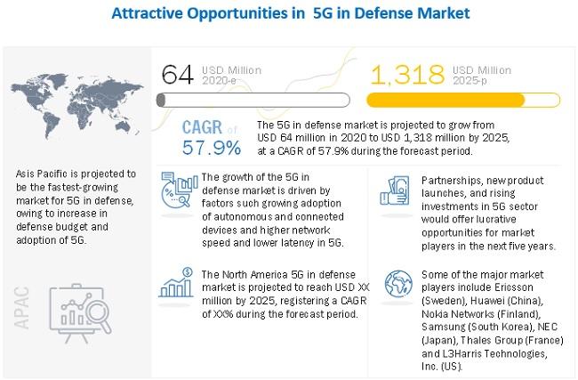 5G in Defense Market