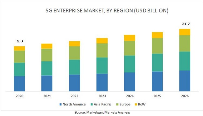 5G Enterprise Market