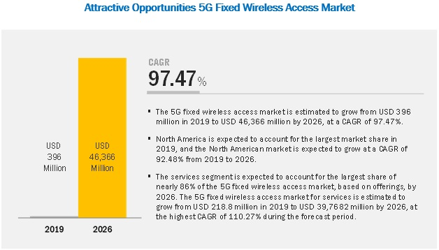5G Fixed Wireless Access (FWA) Market