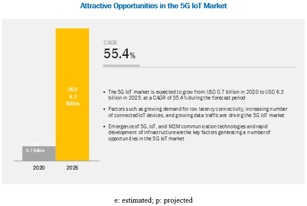 5G IoT Market by Connection & Radio Technology - 2025