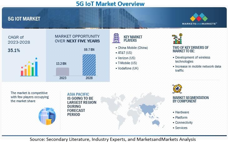 5G IoT Market