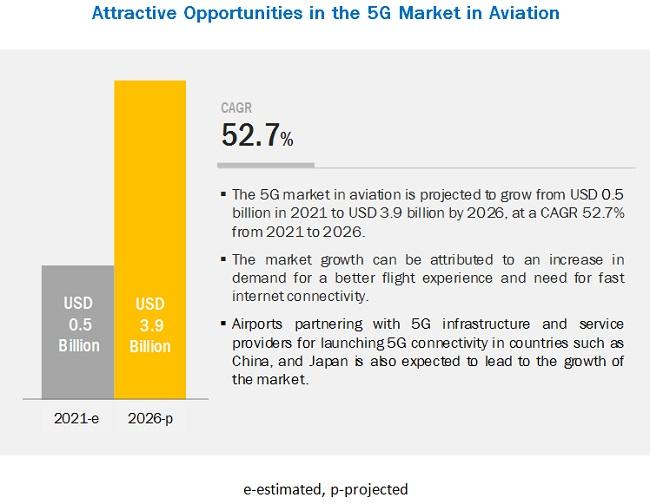 5G Market in Aviation