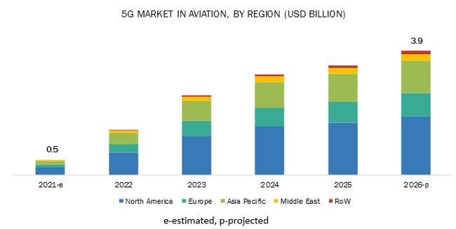 5G Market in Aviation