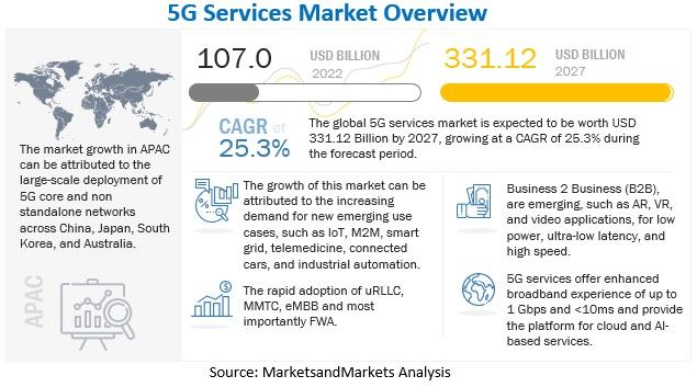 5G Services Market