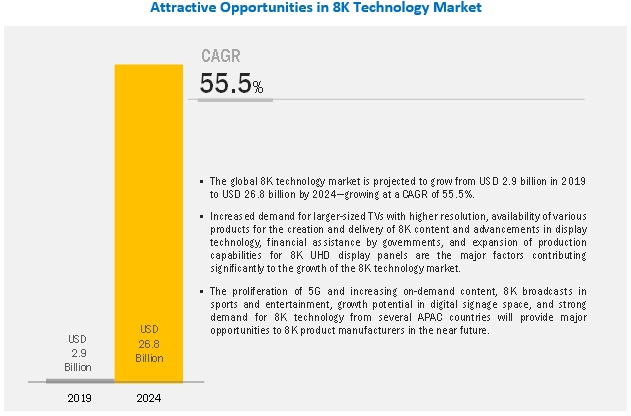 8K Technology Market