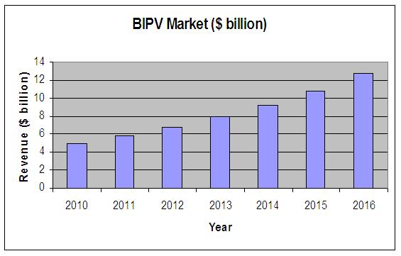Building Integrated Photovoltaics (BIPV) Market, By Products, Technologies & Applications (2011 ...