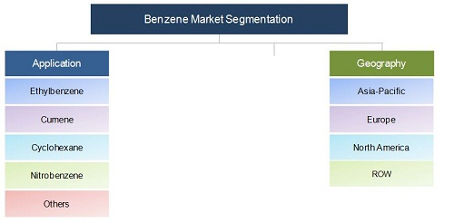 Benzene Market & ITs Derivatives