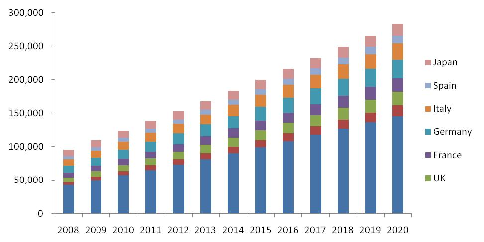 Chronic Lymphocytic Leukemia Therapeutics Market
