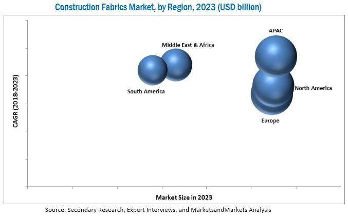 Construction Fabrics Market