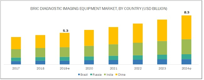 BRIC Diagnostic Imaging Equipment Market