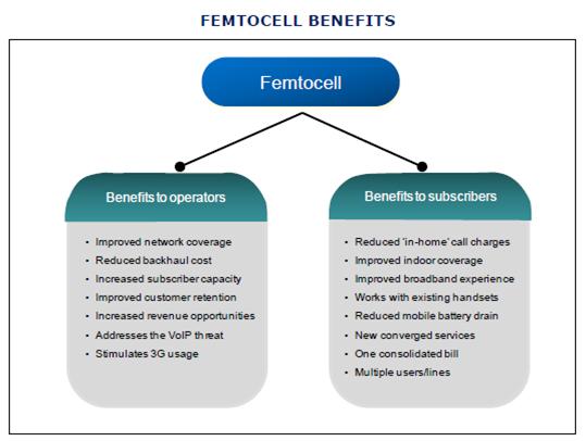 Femtocell Market