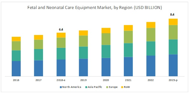 Fetal (Labor & Delivery) and Neonatal Care Equipment Market