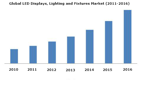 LED Displays Market, LED Lighting Market, LED Fixtures Market
