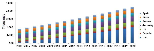Lung Cancer Drugs Market