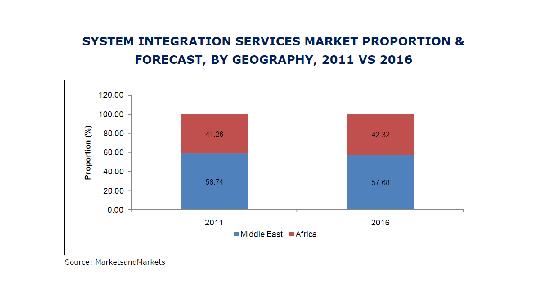 MEA System Integration Services Market, MEA SI Services Market