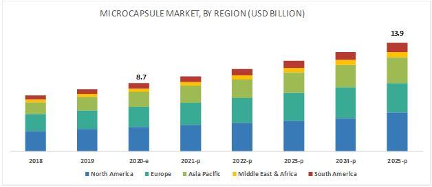 Microcapsule Market