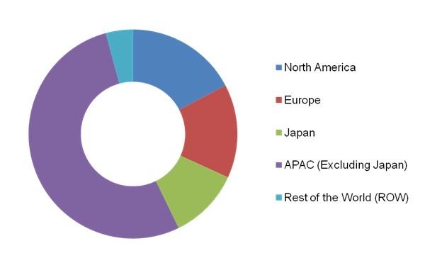System-on-Chip Market, MxSOC Market