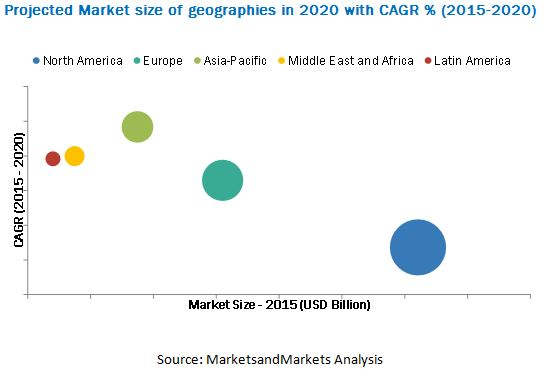 High-Performance Computing Market
