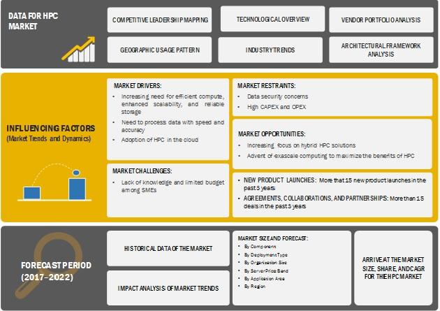 High-Performance Computing Market