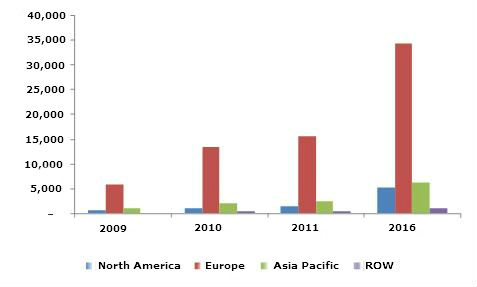 Solar Power Market By Pv Csp Technologies Installations