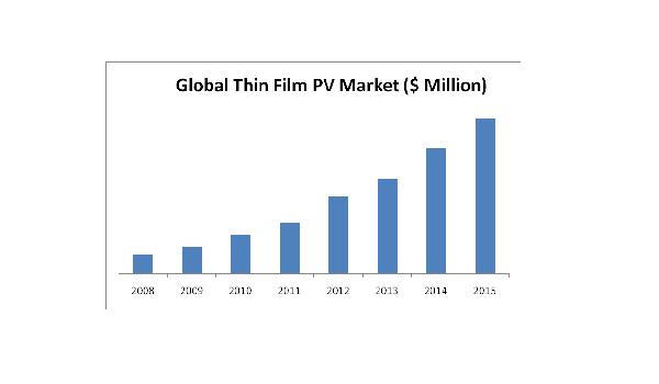 Thin Film Photovoltaics Market 2008 2015 Market