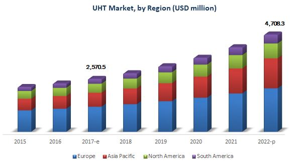 UHT Processing Market