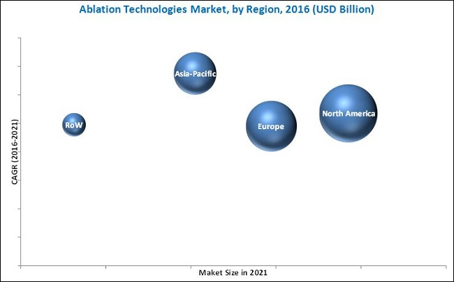 Ablation Technologies Market